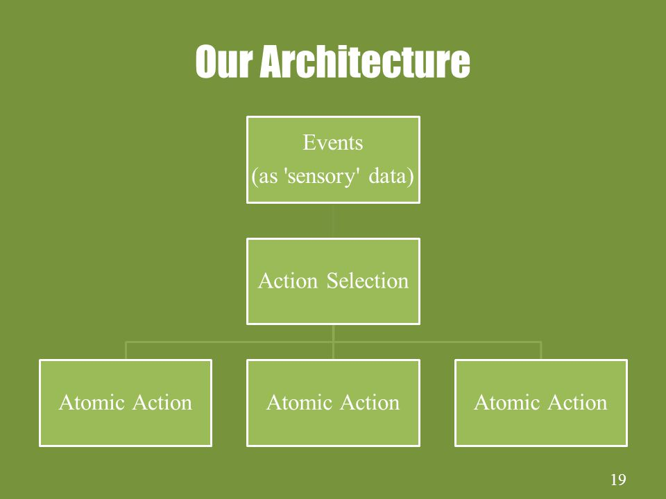 19 Our Architecture Events (as sensory data) Action Selection Atomic Action