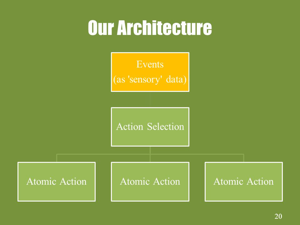 20 Our Architecture Events (as sensory data) Action Selection Atomic Action