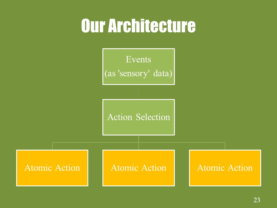 23 Our Architecture Events (as sensory data) Action Selection Atomic Action