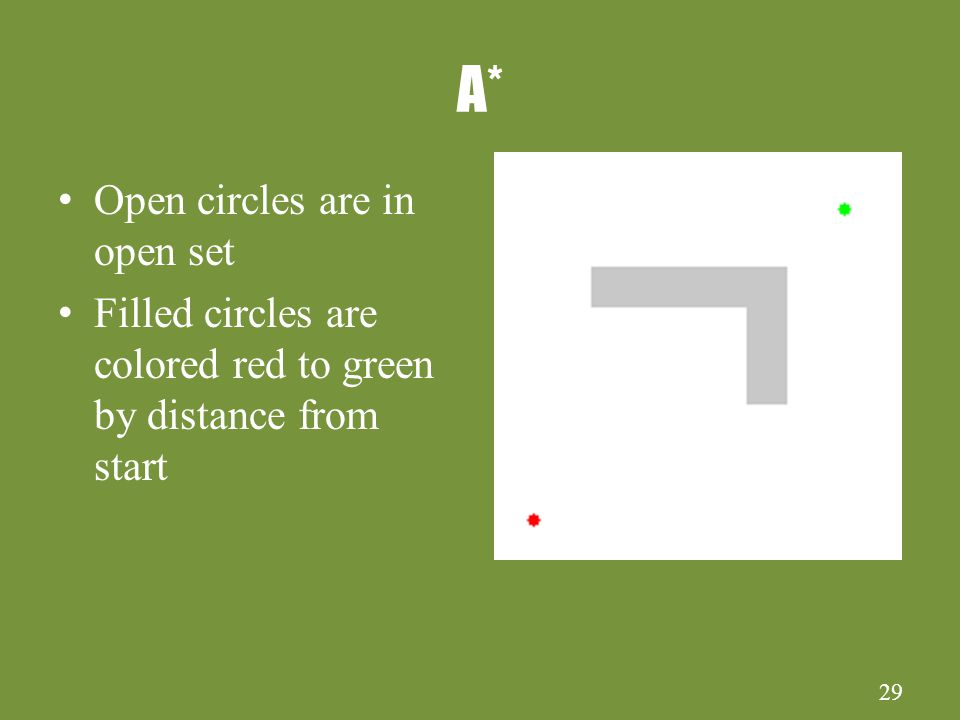 29 A* Open circles are in open set Filled circles are colored red to green by distance from start