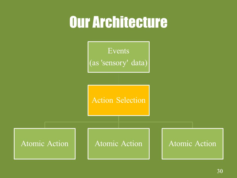 30 Our Architecture Events (as sensory data) Action Selection Atomic Action