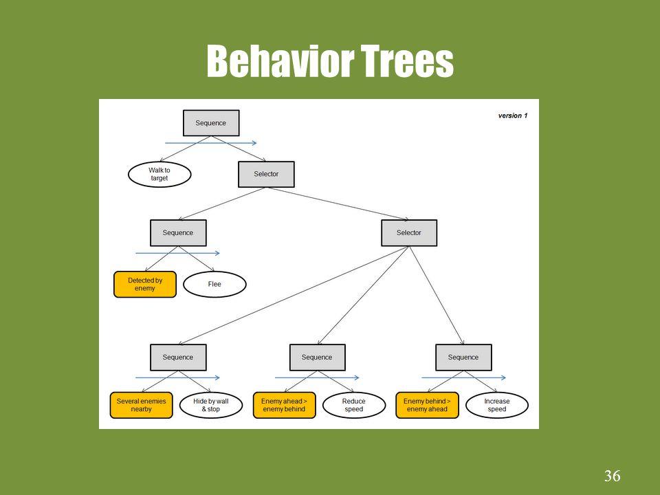36 Behavior Trees