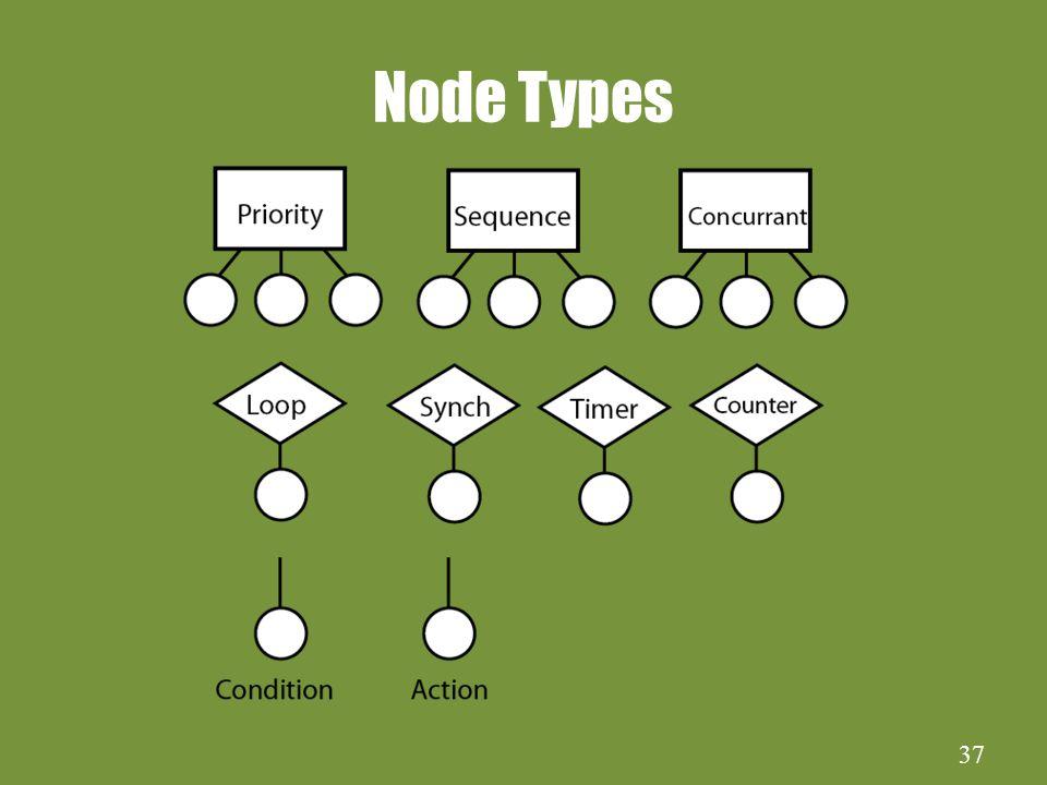 37 Node Types