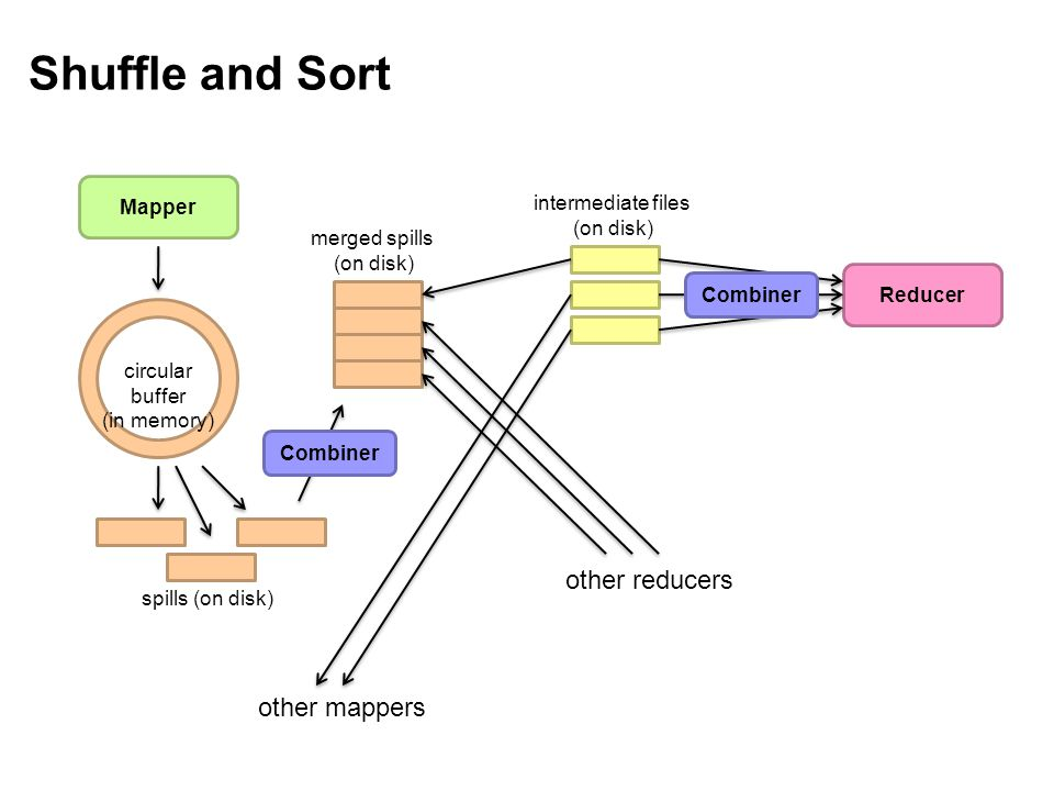 Shuffle and Sort Mapper Reducer other mappers other reducers circular buffer (in memory) spills (on disk) merged spills (on disk) intermediate files (on disk) Combiner