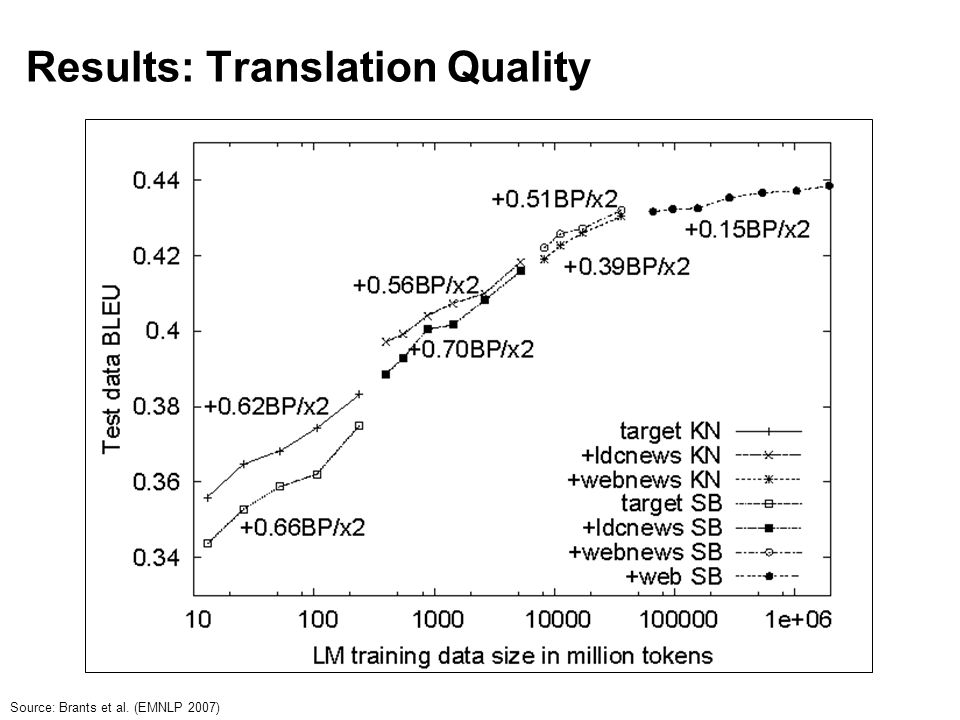 Results: Translation Quality Source: Brants et al. (EMNLP 2007)