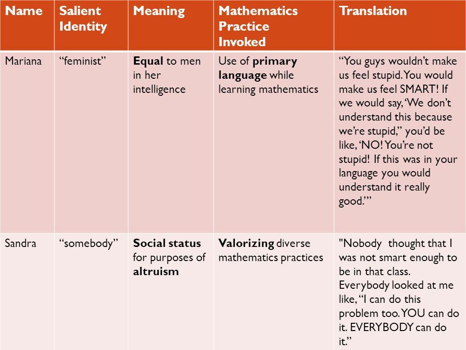 NameSalient Identity MeaningMathematics Practice Invoked Translation Mariana feminist Equal to men in her intelligence Use of primary language while learning mathematics You guys wouldn't make us feel stupid.
