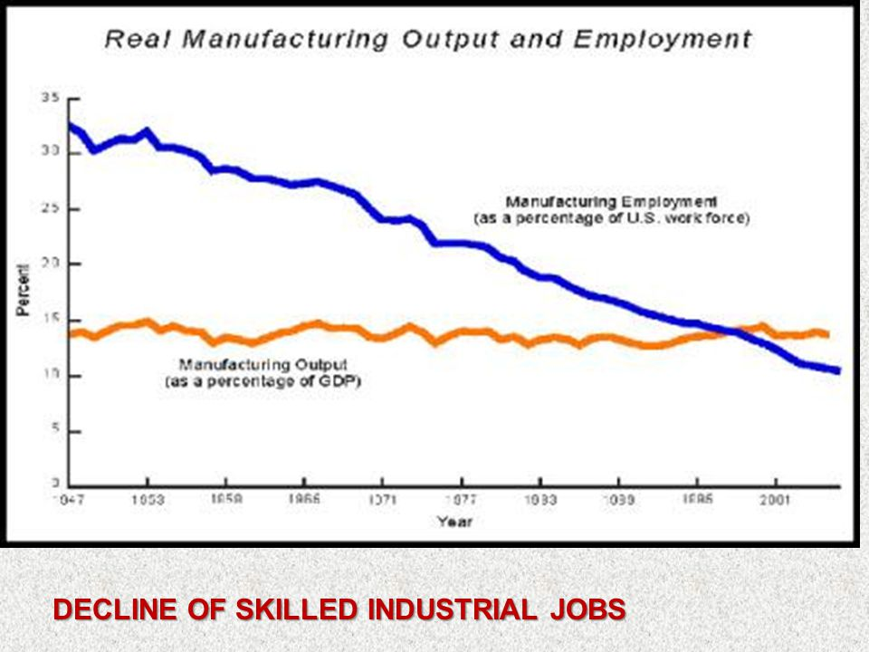 DECLINE OF SKILLED INDUSTRIAL JOBS