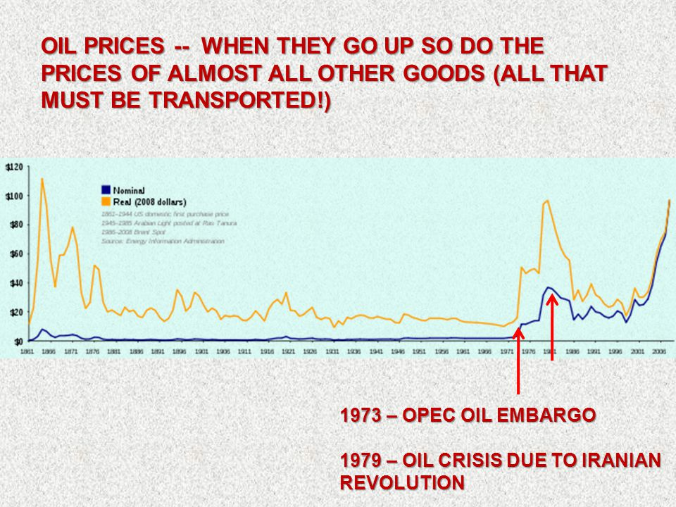 OIL PRICES -- WHEN THEY GO UP SO DO THE PRICES OF ALMOST ALL OTHER GOODS (ALL THAT MUST BE TRANSPORTED!) 1973 – OPEC OIL EMBARGO 1979 – OIL CRISIS DUE TO IRANIAN REVOLUTION