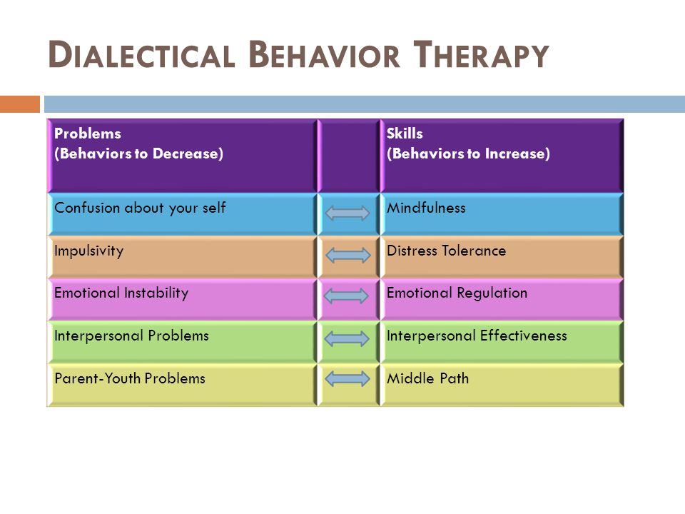 D IALECTICAL B EHAVIOR T HERAPY Problems (Behaviors to Decrease) Skills (Behaviors to Increase) Confusion about your selfMindfulness ImpulsivityDistress Tolerance Emotional InstabilityEmotional Regulation Interpersonal ProblemsInterpersonal Effectiveness Parent-Youth ProblemsMiddle Path