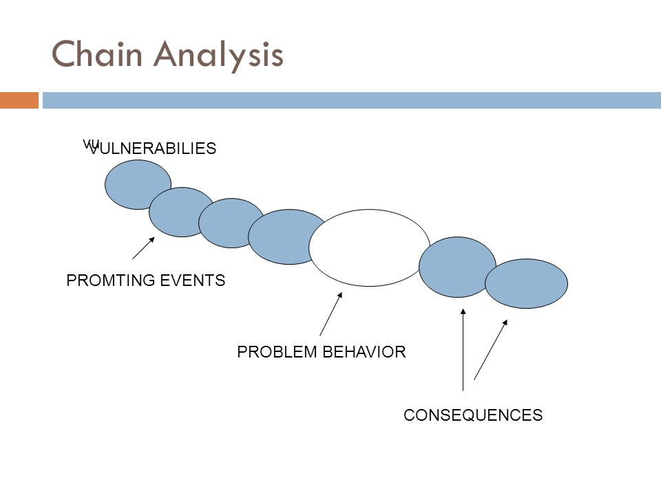 Chain Analysis vu VULNERABILIES PROMTING EVENTS PROBLEM BEHAVIOR CONSEQUENCES