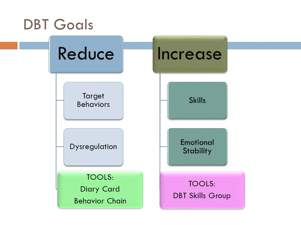 DBT Goals Reduce Target Behaviors Dysregulation TOOLS: Diary Card Behavior Chain Increase Skills Emotional Stability TOOLS: DBT Skills Group