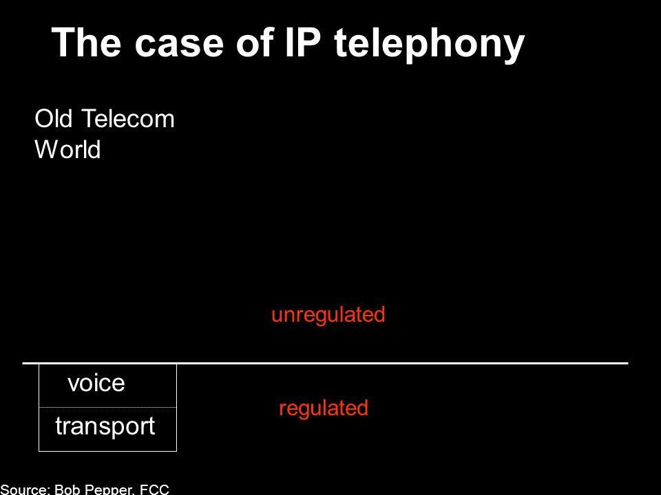 The case of IP telephony voice transport Source: Bob Pepper, FCC Old Telecom World unregulated regulated