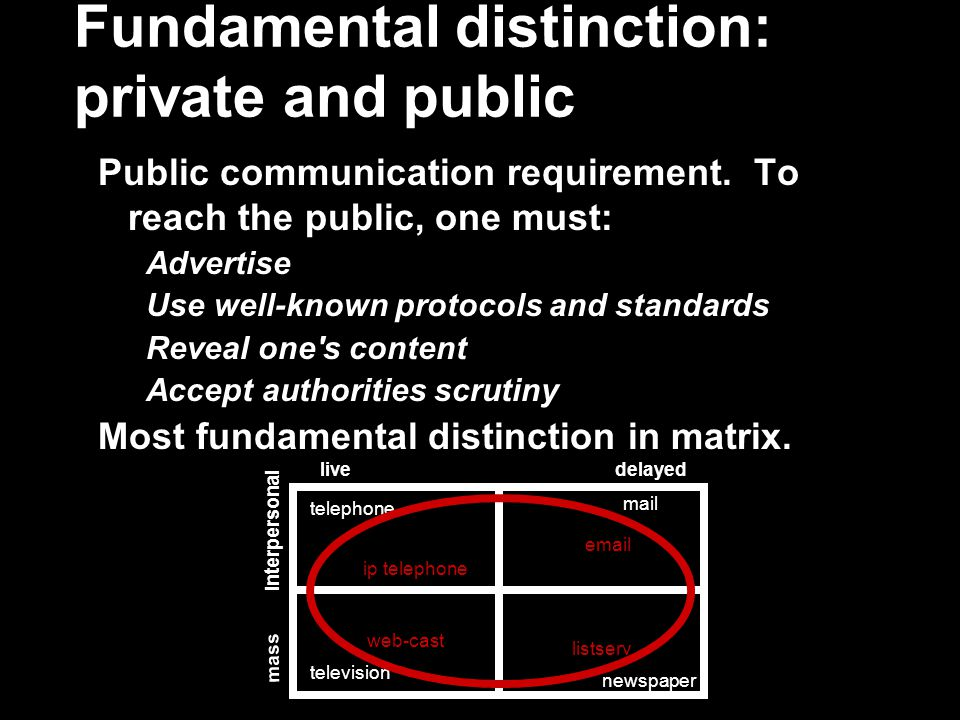 Fundamental distinction: private and public Public communication requirement.