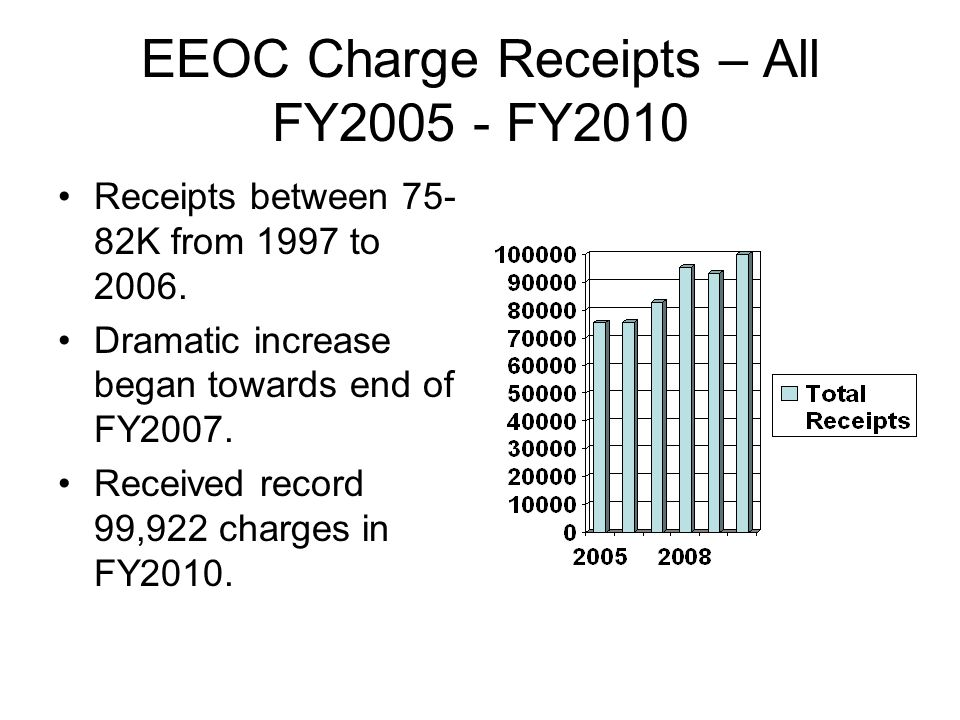 EEOC Charge Receipts – All FY2005 - FY2010 Receipts between 75- 82K from 1997 to 2006.
