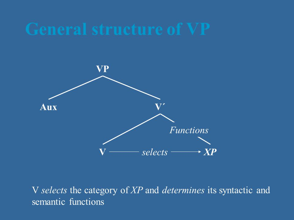 General structure of VP VP AuxV´ VXPselects Functions V selects the category of XP and determines its syntactic and semantic functions