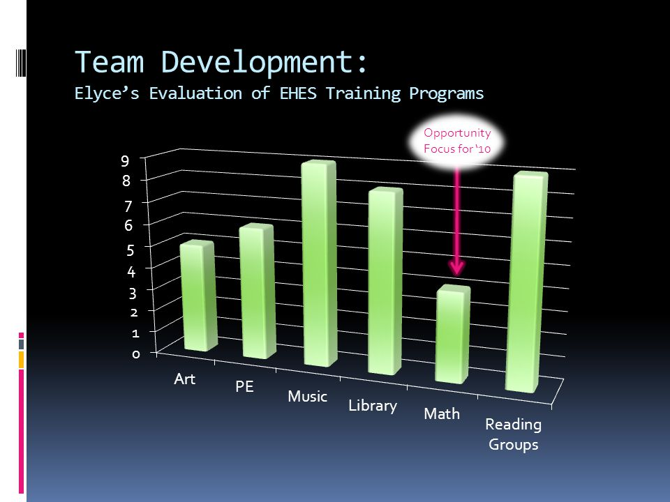 Team Development: 2009 Team Certification Progress Reporting  Elyce progressing through Level 1 Training at EHES (Enchanted Hills Elementary School)