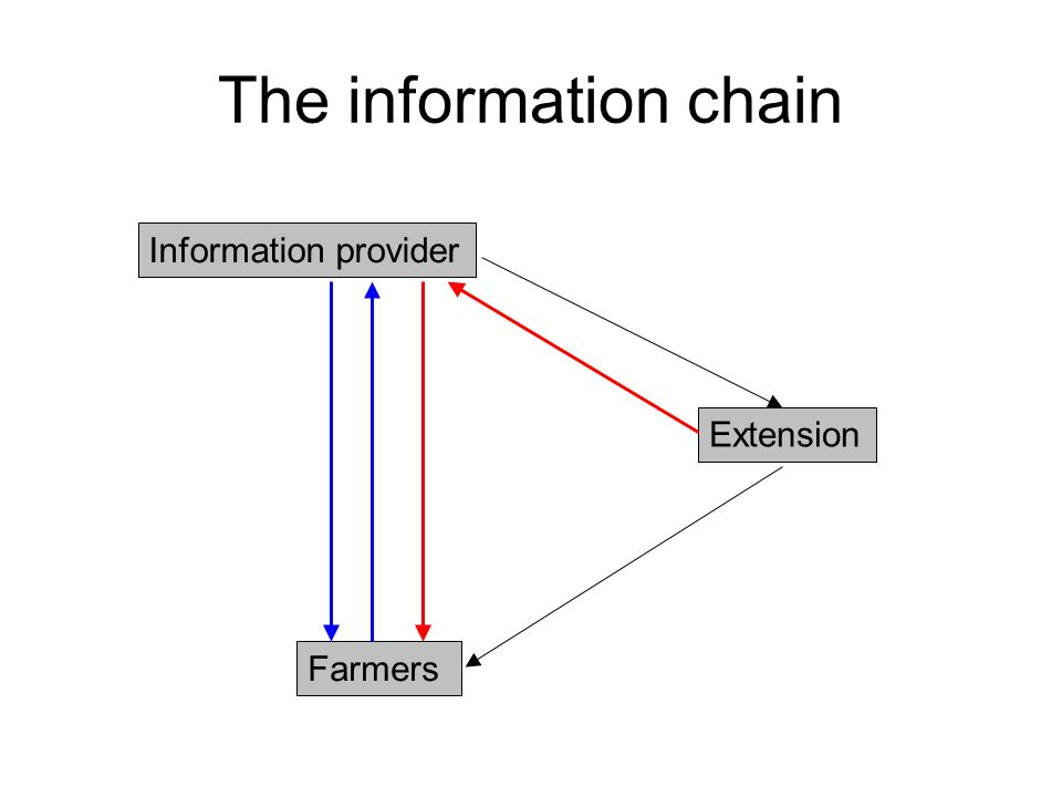 The information chain Information provider Extension Farmers
