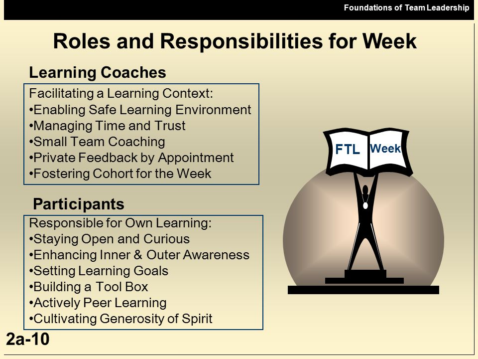 Foundations of Team Leadership 2a-10 Roles and Responsibilities for Week FTL Week Learning Coaches Facilitating a Learning Context: Enabling Safe Lear