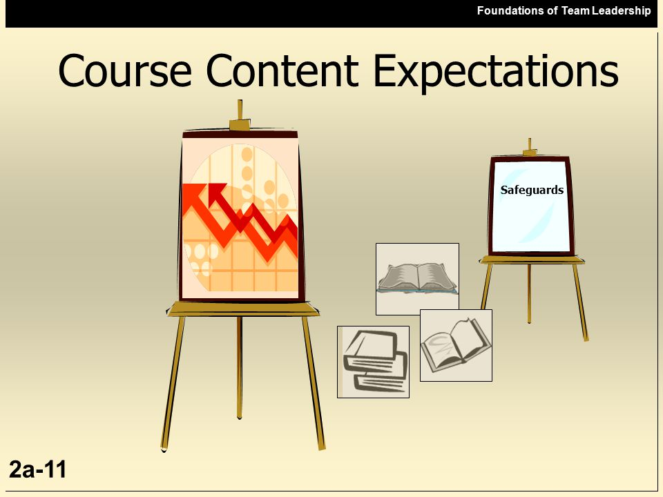 Foundations of Team Leadership 2a-11 Course Content Expectations Safeguards