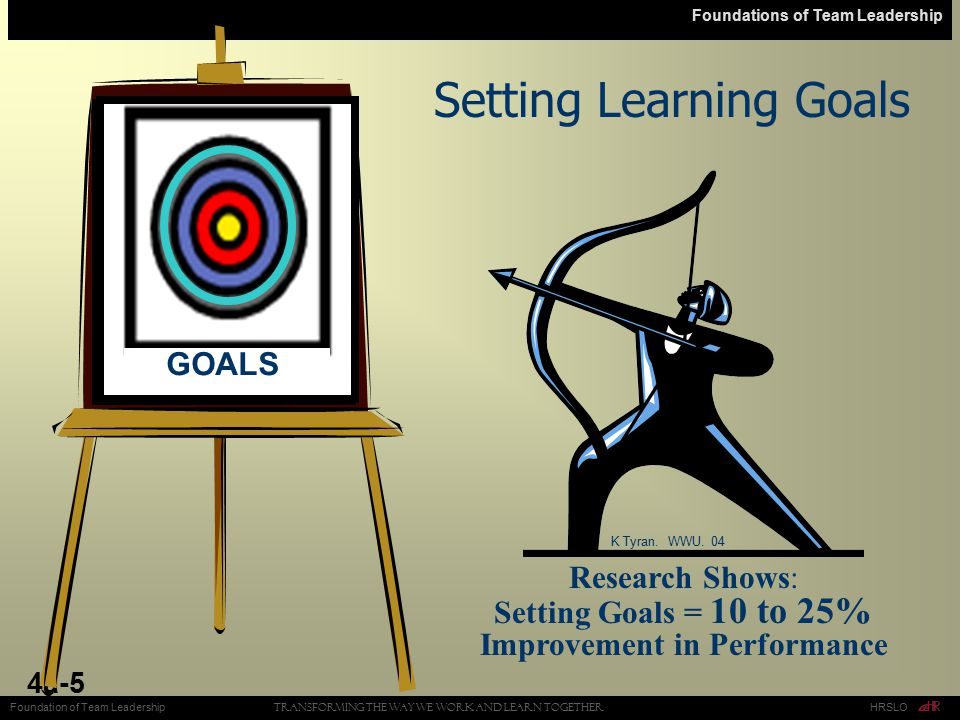 Foundations of Team Leadership 4a-5 Research Shows: Setting Goals = 10 to 25% Improvement in Performance Setting Learning Goals K Tyran. WWU. 04 Trans