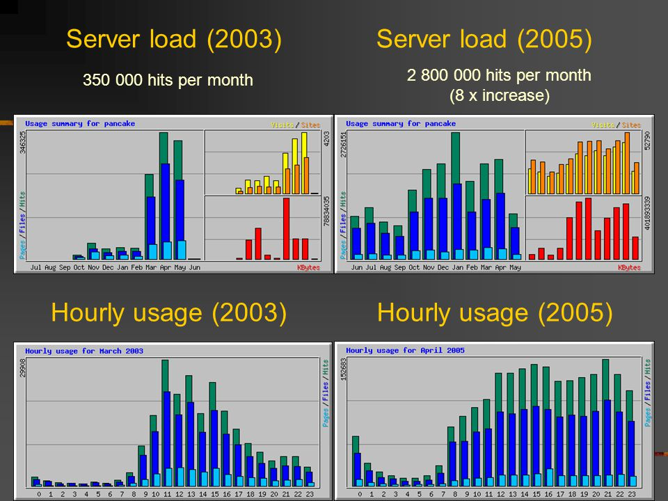 Server load (2003) 350 000 hits per month 2 800 000 hits per month (8 x increase) Server load (2005) Hourly usage (2003)Hourly usage (2005)