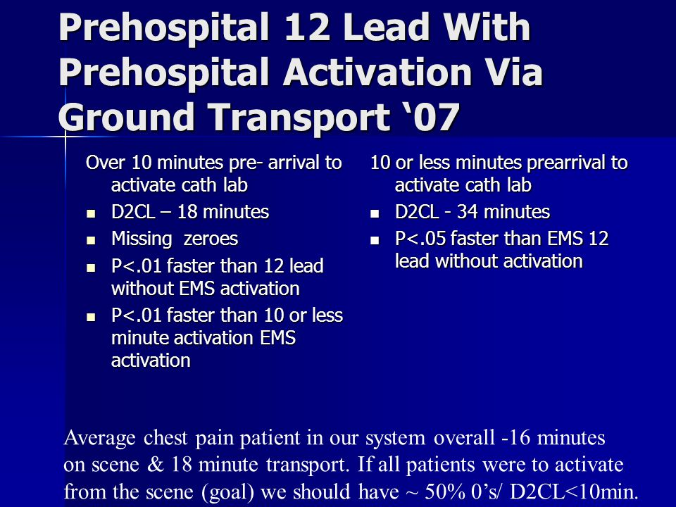 Prehospital 12 Lead With Prehospital Activation Via Ground Transport '07 Over 10 minutes pre- arrival to activate cath lab D2CL – 18 minutes D2CL – 18 minutes Missing zeroes Missing zeroes P<.01 faster than 12 lead without EMS activation P<.01 faster than 12 lead without EMS activation P<.01 faster than 10 or less minute activation EMS activation P<.01 faster than 10 or less minute activation EMS activation 10 or less minutes prearrival to activate cath lab D2CL - 34 minutes D2CL - 34 minutes P<.05 faster than EMS 12 lead without activation P<.05 faster than EMS 12 lead without activation Average chest pain patient in our system overall -16 minutes on scene & 18 minute transport.