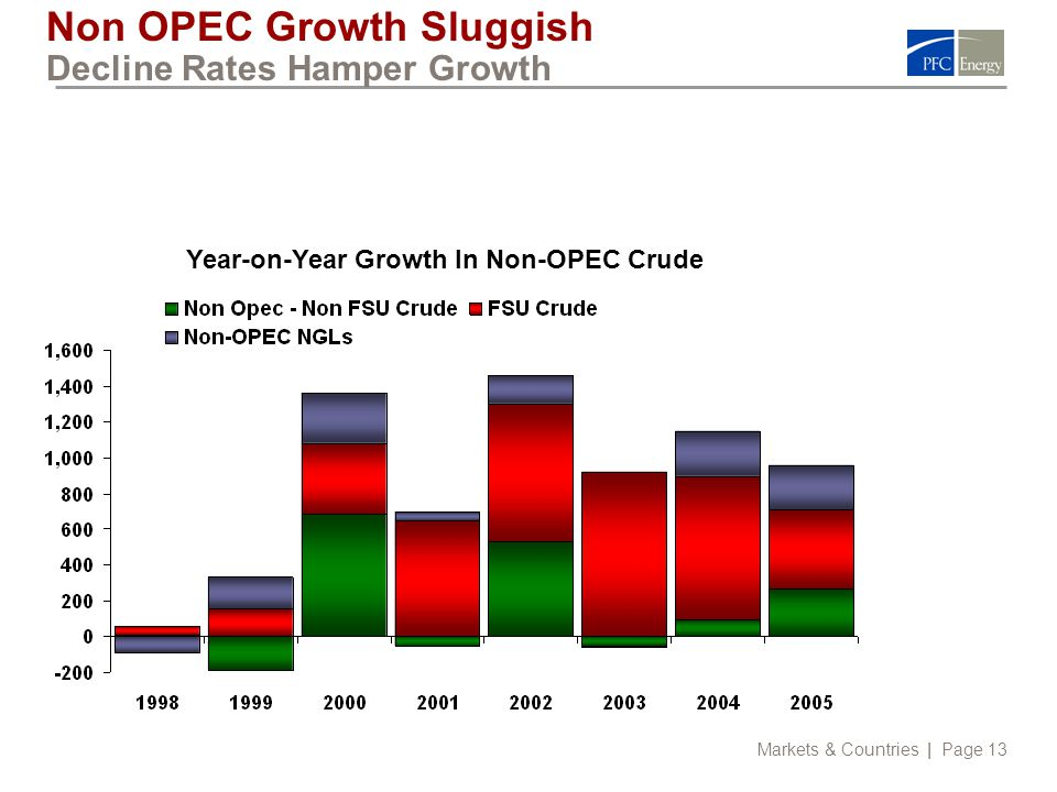 Markets & Countries | Page 13 Non OPEC Growth Sluggish Decline Rates Hamper Growth Year-on-Year Growth In Non-OPEC Crude