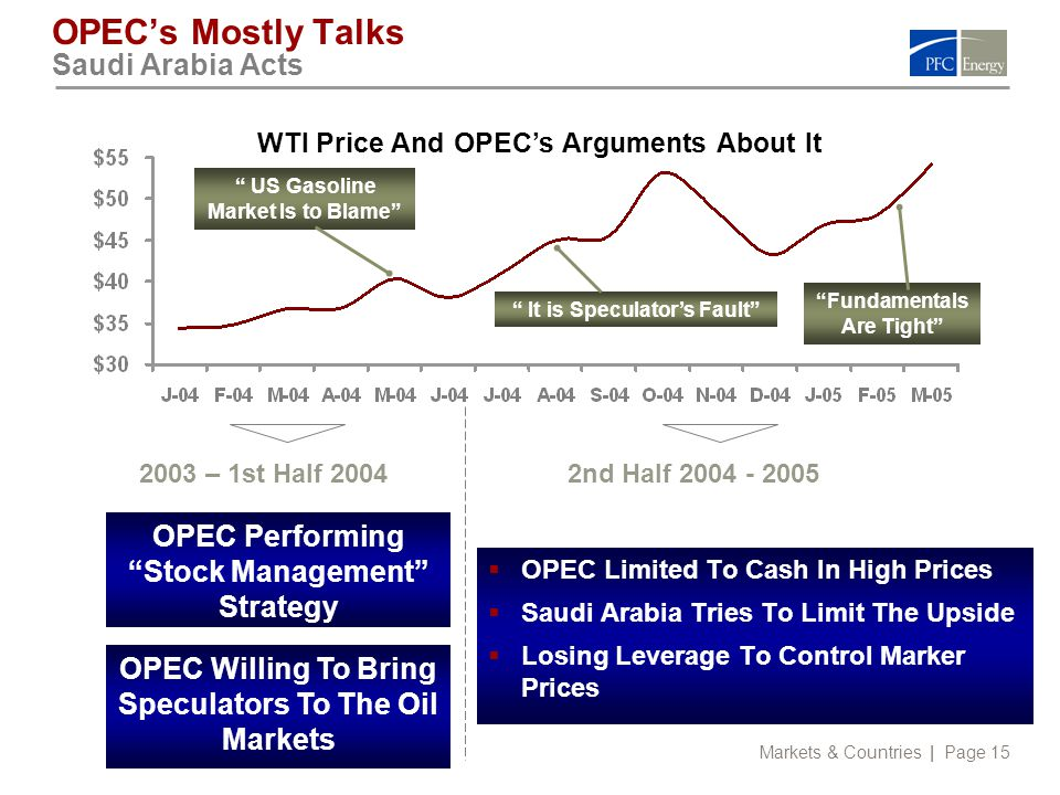 Markets & Countries | Page 15 OPEC's Mostly Talks Saudi Arabia Acts  OPEC Limited To Cash In High Prices  Saudi Arabia Tries To Limit The Upside  Losing Leverage To Control Marker Prices OPEC Willing To Bring Speculators To The Oil Markets WTI Price And OPEC's Arguments About It 2003 – 1st Half 20042nd Half 2004 - 2005 OPEC Performing Stock Management Strategy US Gasoline Market Is to Blame It is Speculator's Fault Fundamentals Are Tight