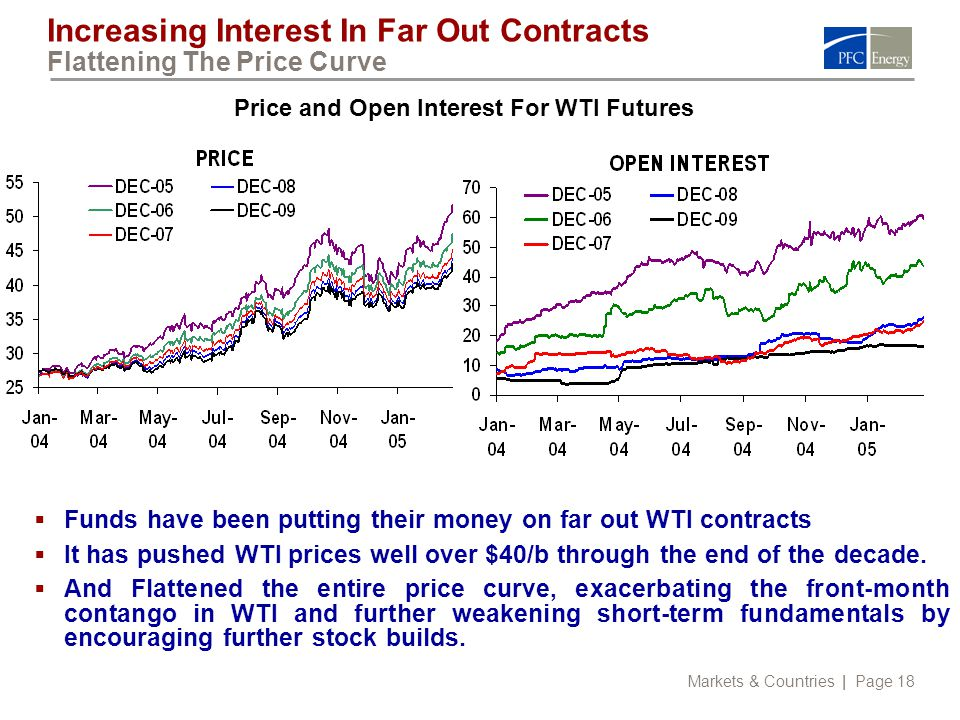 Markets & Countries | Page 18 Increasing Interest In Far Out Contracts Flattening The Price Curve  Funds have been putting their money on far out WTI contracts  It has pushed WTI prices well over $40/b through the end of the decade.
