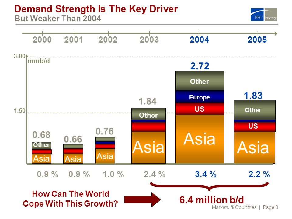 Markets & Countries | Page 8 Demand Strength Is The Key Driver But Weaker Than 2004 Asia Other US 1.83 3.00 1.50 1.84 0.68 200220032004200520012000 0.66 0.76 3.4 %2.4 %1.0 %0.9 % 2.2 % mmb/d Europe Other US Asia 2.72 6.4 million b/d How Can The World Cope With This Growth.