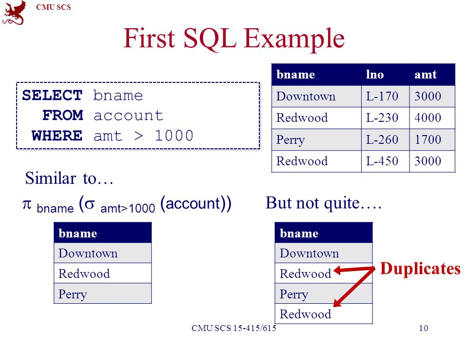 CMU SCS First SQL Example SELECT bname FROM account WHERE amt > 1000 SELECT bname FROM account WHERE amt > 1000 Similar to… But not quite….