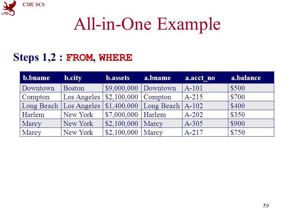 CMU SCS Steps 1,2 : FROM, WHERE All-in-One Example 59 b.bnameb.cityb.assetsa.bnamea.acct_noa.balance DowntownBoston$9,000,000DowntownA-101$500 ComptonLos Angeles$2,100,000ComptonA-215$700 Long BeachLos Angeles$1,400,000Long BeachA-102$400 HarlemNew York$7,000,000HarlemA-202$350 MarcyNew York$2,100,000MarcyA-305$900 MarcyNew York$2,100,000MarcyA-217$750