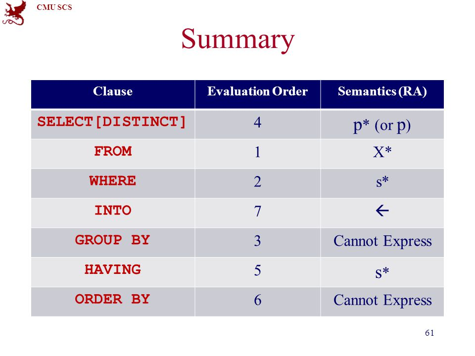 CMU SCS Summary 61 ClauseEvaluation OrderSemantics (RA) SELECT[DISTINCT] 4 p * (or p ) FROM 1X* WHERE 2s* INTO 7  GROUP BY 3Cannot Express HAVING 5 s