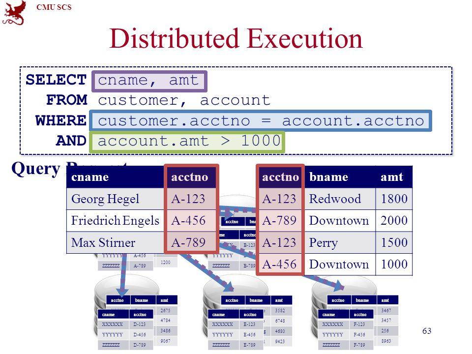 CMU SCS Distributed Execution 63 acctnobnameamt XXXXRedwoo2344 YYYYCompto5643 ZZZZZWuTang4543 XYXYSquirrel3454 cnameacctno XXXXXXB-123 YYYYYYB-456 ZZZ