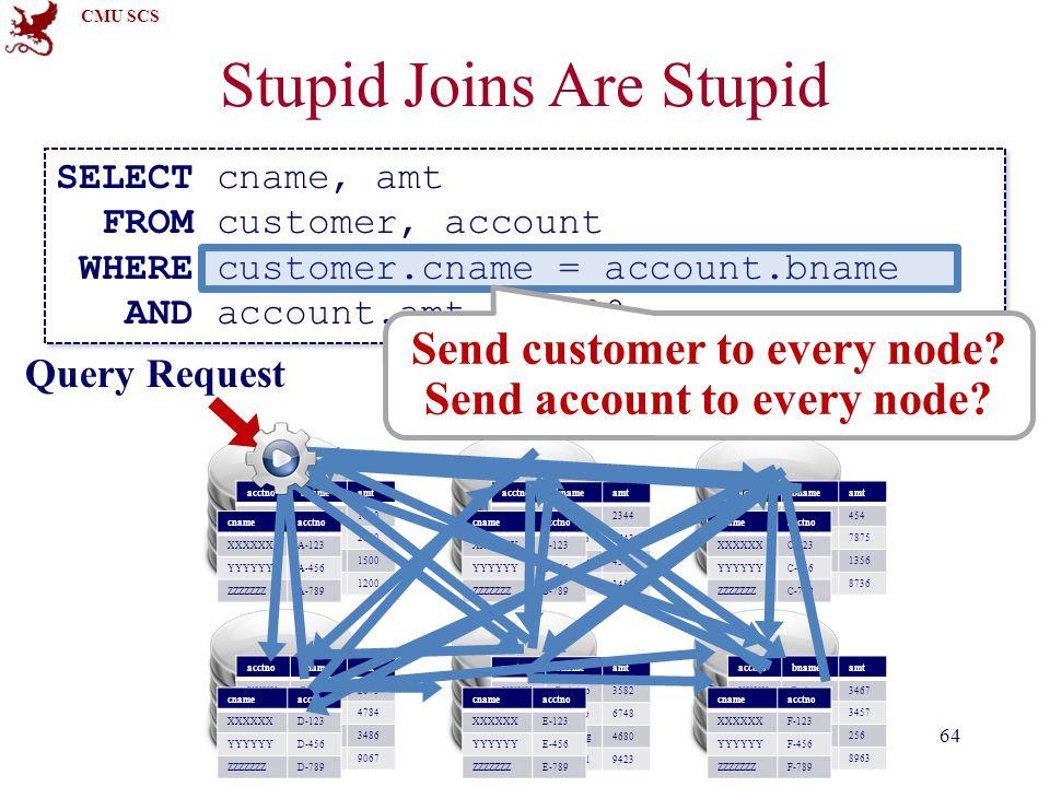 CMU SCS Stupid Joins Are Stupid 64 acctnobnameamt XXXXRedwoo2344 YYYYCompto5643 ZZZZZWuTang4543 XYXYSquirrel3454 cnameacctno XXXXXXB-123 YYYYYYB-456 Z