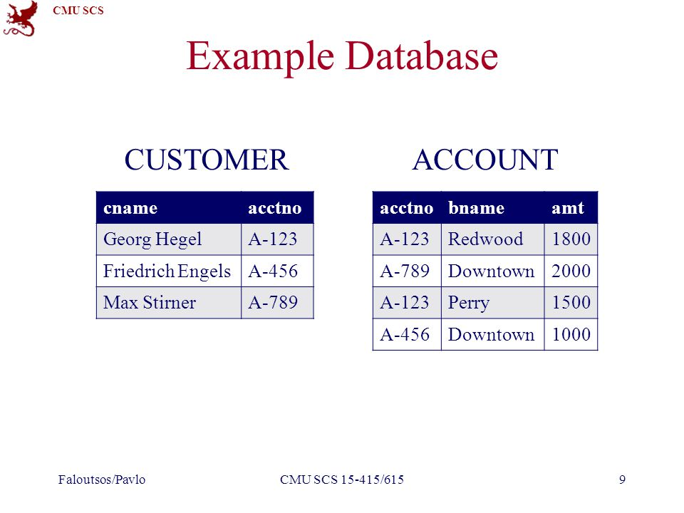 CMU SCS Example Database Faloutsos/PavloCMU SCS 15-415/6159 cnameacctno Georg HegelA-123 Friedrich EngelsA-456 Max StirnerA-789 acctnobnameamt A-123Re
