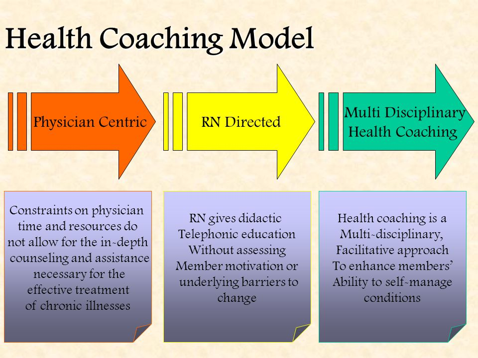 Health Coaching Model RN Directed Physician Centric Multi Disciplinary Health Coaching Constraints on physician time and resources do not allow for the in-depth counseling and assistance necessary for the effective treatment of chronic illnesses RN gives didactic Telephonic education Without assessing Member motivation or underlying barriers to change Health coaching is a Multi-disciplinary, Facilitative approach To enhance members' Ability to self-manage conditions