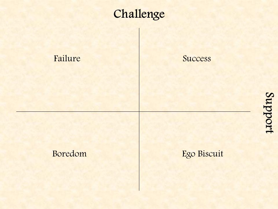 Challenge Support Success Ego BiscuitBoredom Failure