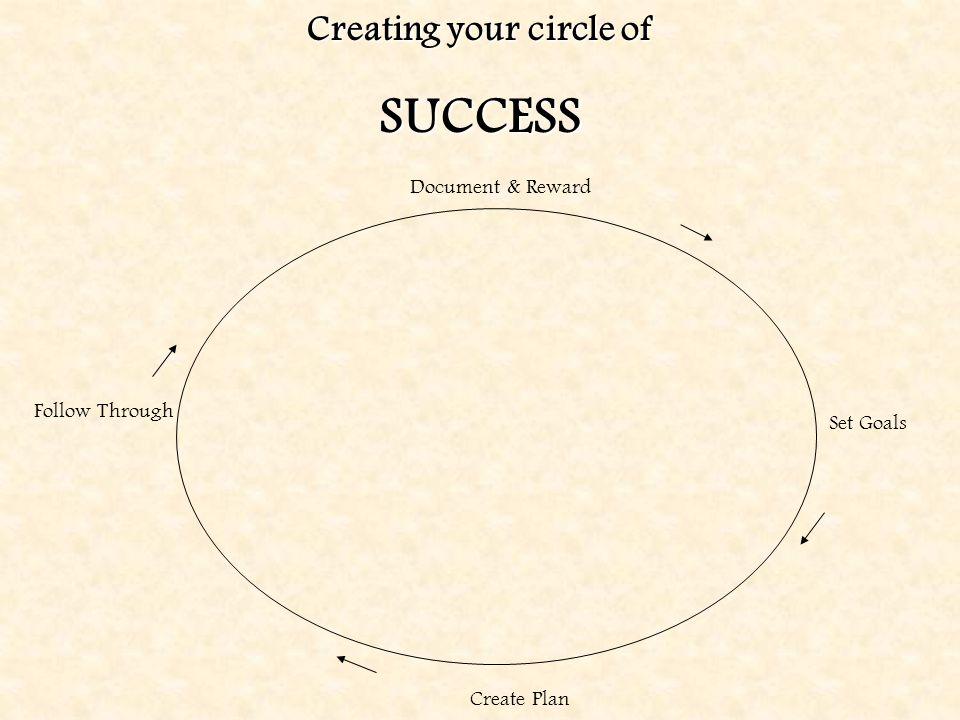 Creating your circle of SUCCESS Document & Reward Set Goals Create Plan Follow Through