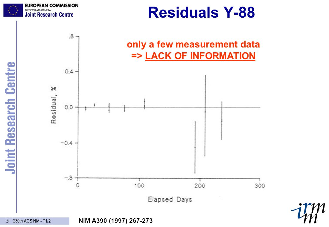 230th ACS NM - T1/2 23 Residuals Ce-144 NIM A390 (1997) 267-273 sign of LOW FREQUENCY deviation => fit tends to hide it