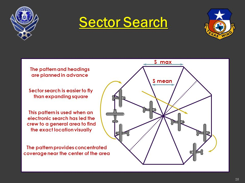 Sector Search Sector search is easier to fly than expanding square The pattern provides concentrated coverage near the center of the area This pattern is used when an electronic search has led the crew to a general area to find the exact location visually The pattern and headings are planned in advance S max S mean 25