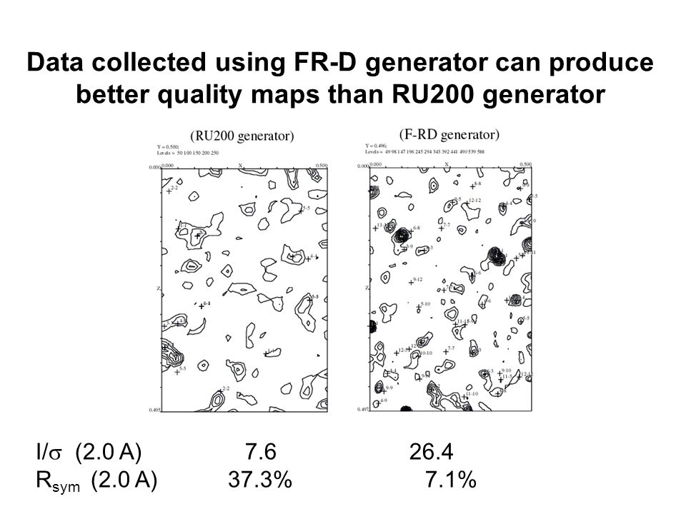 Data collected using FR-D generator can produce better quality maps than RU200 generator I/  (2.0 A) 7.6 26.4 R sym (2.0 A) 37.3% 7.1%
