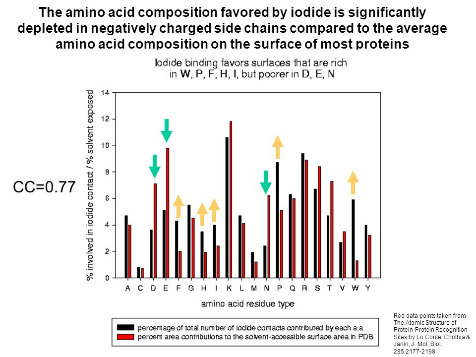 The amino acid composition favored by iodide is significantly depleted in negatively charged side chains compared to the average amino acid composition on the surface of most proteins Red data points taken from The Atomic Structure of Protein-Protein Recognition Sites by Lo Conte, Chothia & Janin, J.