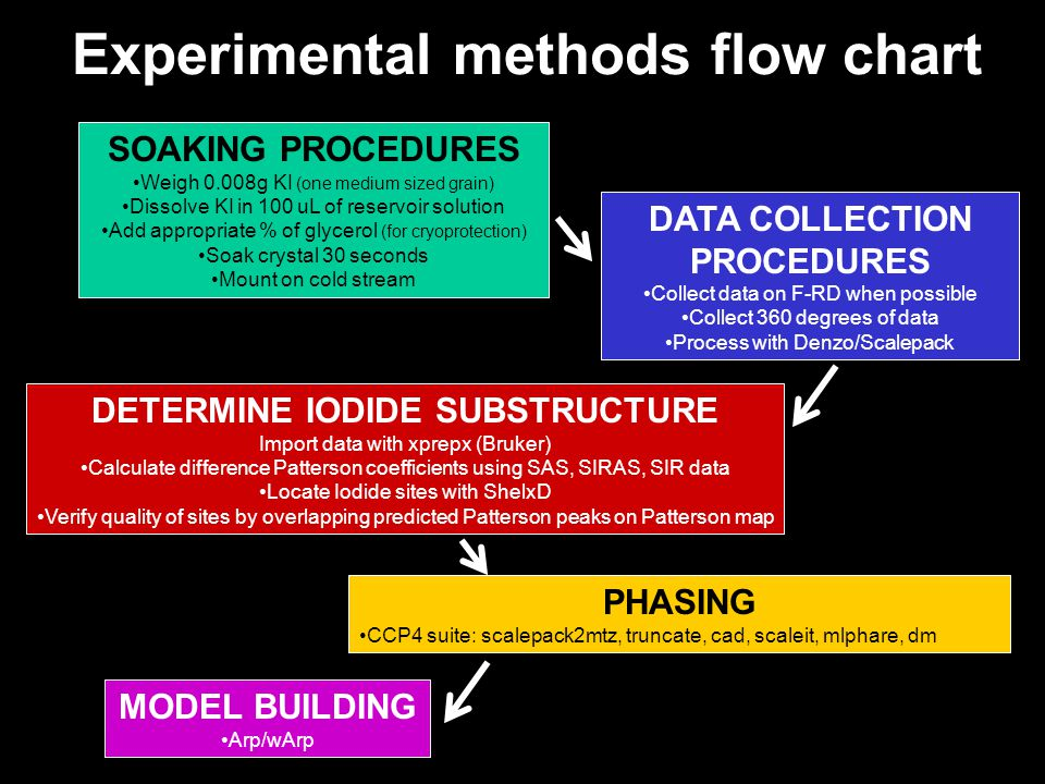 Experimental methods flow chart SOAKING PROCEDURES Weigh 0.008g KI (one medium sized grain) Dissolve KI in 100 uL of reservoir solution Add appropriate % of glycerol (for cryoprotection) Soak crystal 30 seconds Mount on cold stream DATA COLLECTION PROCEDURES Collect data on F-RD when possible Collect 360 degrees of data Process with Denzo/Scalepack DETERMINE IODIDE SUBSTRUCTURE Import data with xprepx (Bruker) Calculate difference Patterson coefficients using SAS, SIRAS, SIR data Locate Iodide sites with ShelxD Verify quality of sites by overlapping predicted Patterson peaks on Patterson map PHASING CCP4 suite: scalepack2mtz, truncate, cad, scaleit, mlphare, dm MODEL BUILDING Arp/wArp
