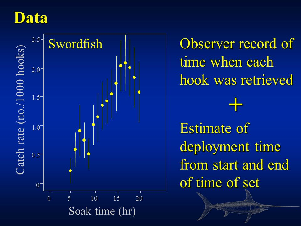 Swordfish 2.5 2.0 1.5 1.0 0.5 0 Catch rate (no./1000 hooks) Soak time (hr) 05101520 Data + Estimate of deployment time from start and end of time of set Observer record of time when each hook was retrieved