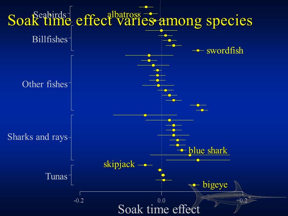 Soak time effect correlated with survival 020406080100 Alive (%) Soak time effect 0.0 -0.1 +0.1 r = 0.54 blue shark skipjack tuna
