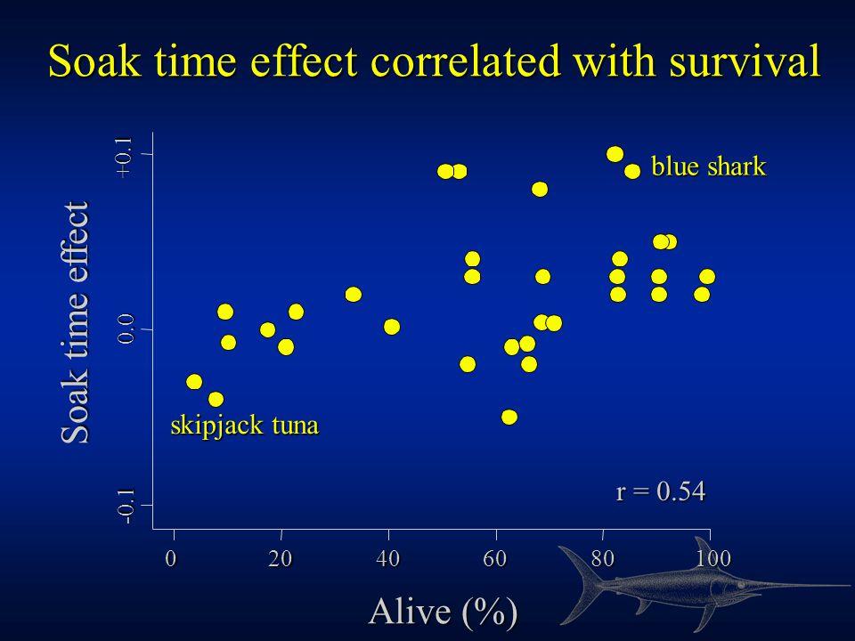 -0.50.00.51.0 -0.5 0.0 0.5 1.0 Dusk effect Dawn effect oilfish Dusk has a positive effect for many species blackmarlin Ray's bream