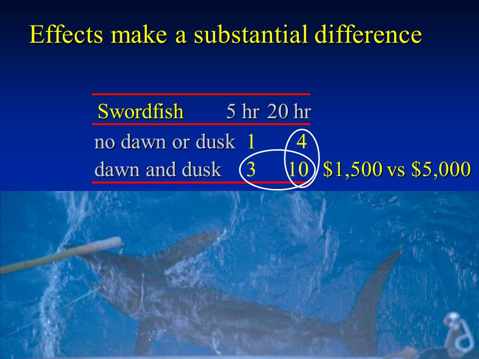 Effects make a substantial difference $1,500 vs $5,000 Swordfish 5 hr 20 hr no dawn or dusk 14 dawn and dusk 310