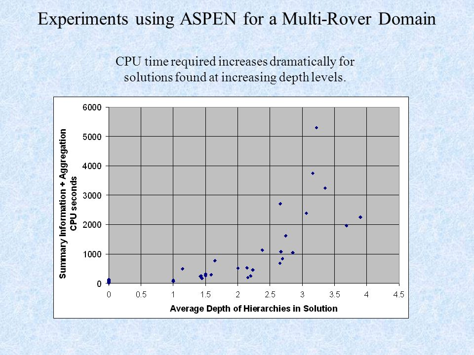 Experiments using ASPEN for a Multi-Rover Domain CPU time required increases dramatically for solutions found at increasing depth levels.