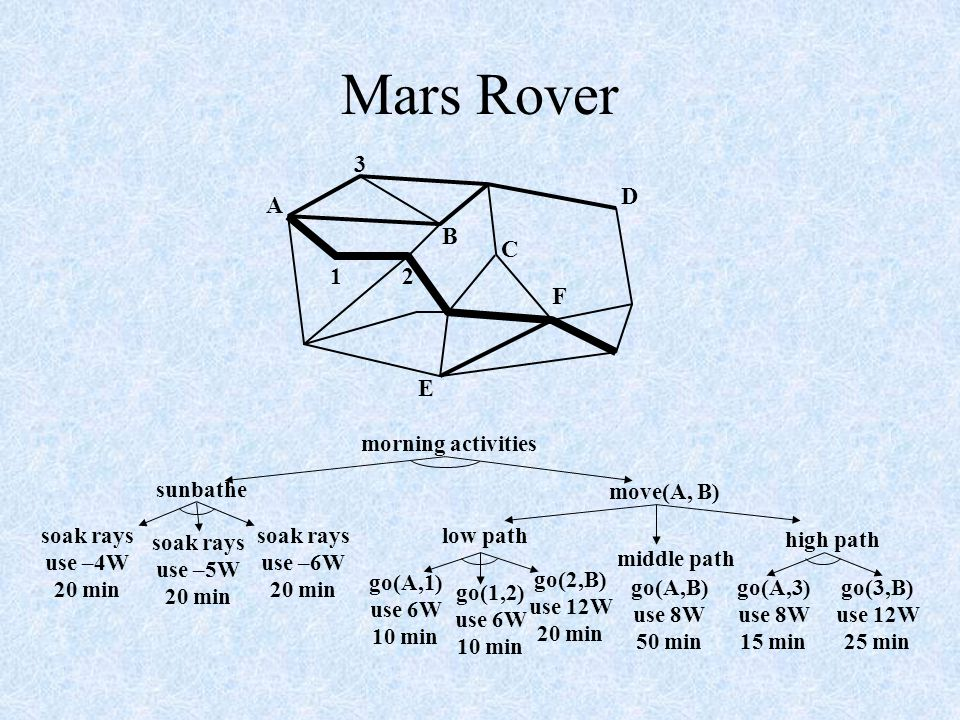 Mars Rover morning activities move(A, B) sunbathe soak rays use –4W 20 min soak rays use –5W 20 min soak rays use –6W 20 min low path go(A,1) use 6W 10 min go(1,2) use 6W 10 min go(2,B) use 12W 20 min go(A,B) use 8W 50 min go(A,3) use 8W 15 min go(3,B) use 12W 25 min middle path high path A B C D E F 12 3